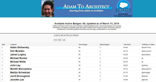 Adam's Unofficial Trailhead Leaderboard