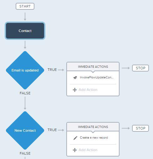 UpdateContactHistoryProcessBuilder.JPG