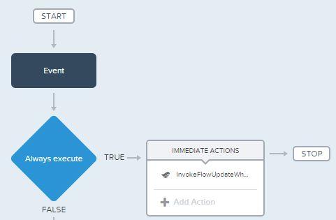 ProcessBuilderDiagram.JPG