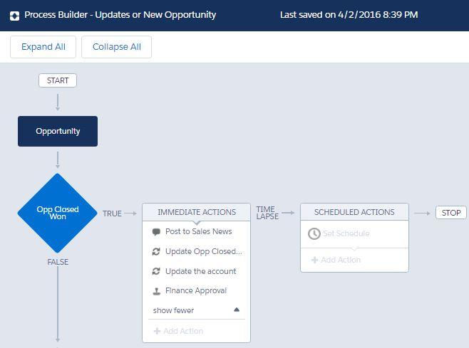 ProcessBuilder-SalesCloudUseCase.JPG
