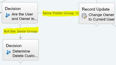 Delete Custom Object Record Same Sharing Group-DecisionConnectors1.JPG