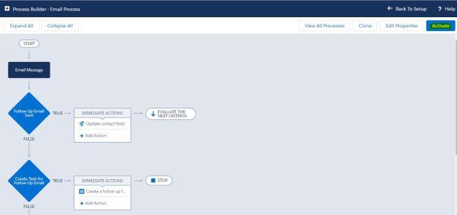 ProcessBuilder-EmailProcess-Activate.JPG