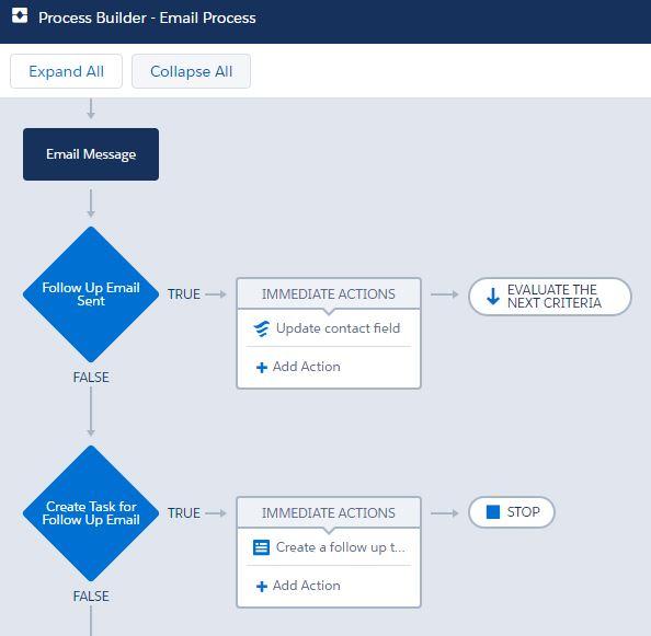 ProcessBuilder-EmailProcess.JPG