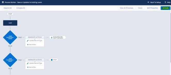 ProcessBuilder-NeworUpdatestoExistingLeads-Activate.JPG