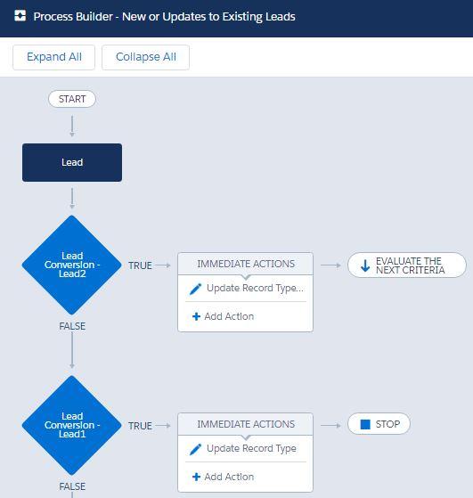 ProcessBuilder-NeworUpdatestoExistingLeads.JPG