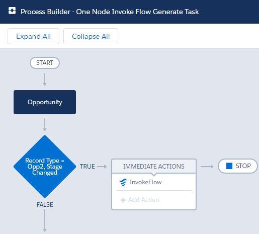 ProcessBuilderWithOneNode-NoWait.JPG