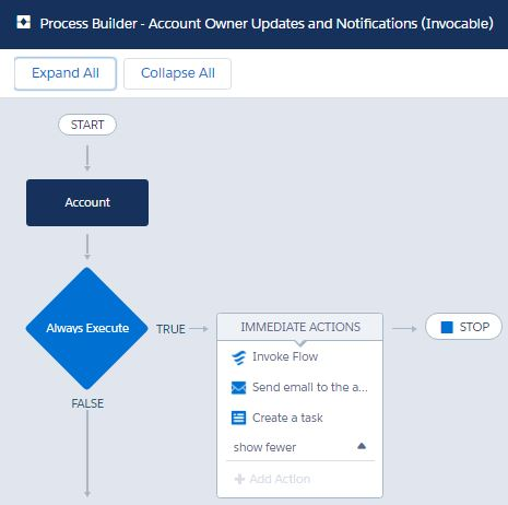 AccountOwnerUpdateandNotifications-InvocableProcess.JPG