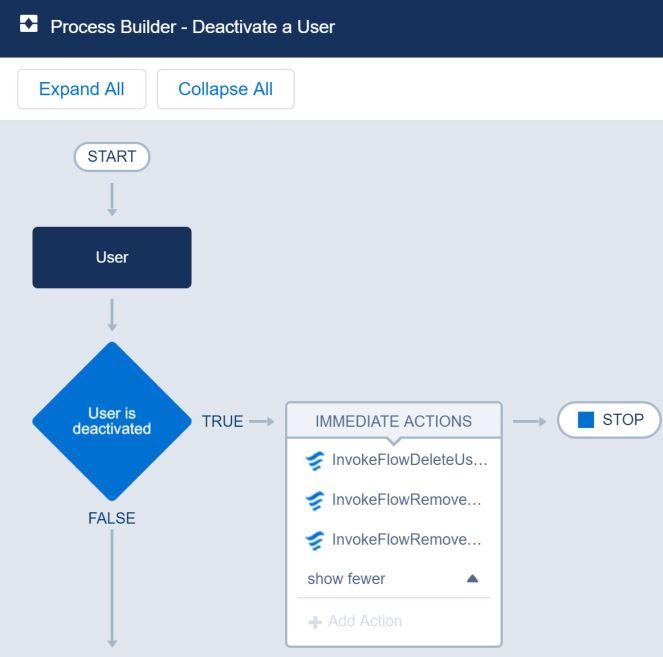 ProcessBuilder_DeactivateaUser-ORG.JPG