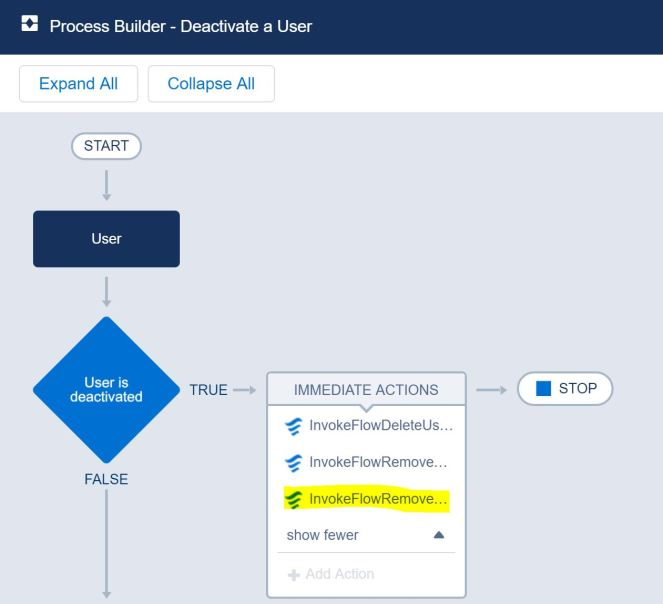 ProcessBuilder_DeactivateaUser.JPG