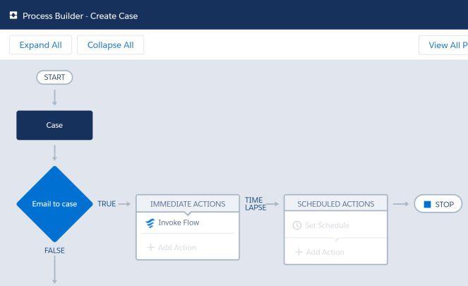 CreateCase-ProcessBuilder