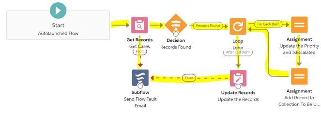 FlowWithaLoop-Connectors