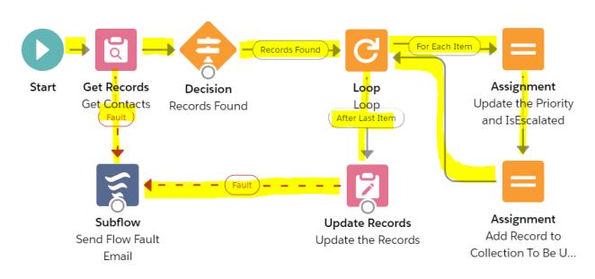 FlowWithaLoop-Connectors.PNG