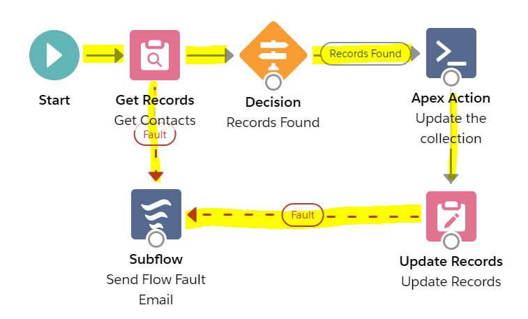 FlowWithMapCollection-Connectors.PNG