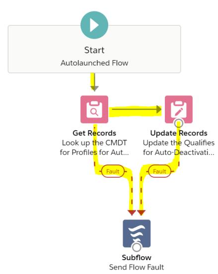 UpdateTheQualifiesForAutoDeactivationFieldFlow-Connectors