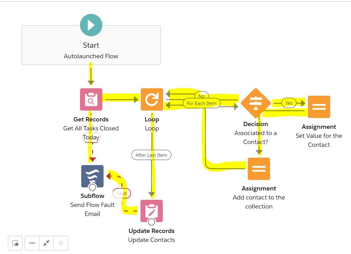 Loop-WorkWithaRelatedRecord-Connectors
