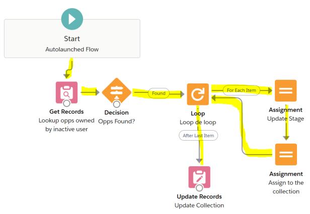 UpdateStageforInactiveOppOwner-Flow-Connectors